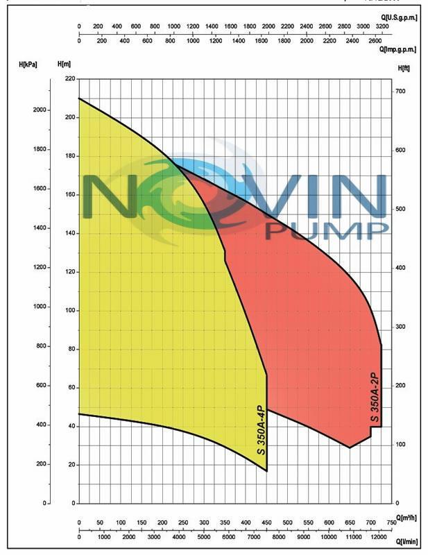 نمودار هیدرولیکی الکتروپمپ شناور سابمرسیل چهار پل سایر S-350 saer